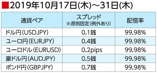 2019年10月17日(木)~31日(木)スプレッド配信率(ゴールデンウェイ・ジャパン)