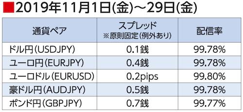 2019年11月1日(金)~29日(金)スプレッド配信率(ゴールデンウェイ・ジャパン)