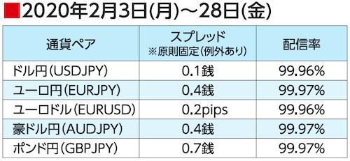 2020年2月3日(月)~28日(金)スプレッド配信率(ゴールデンウェイ・ジャパン)