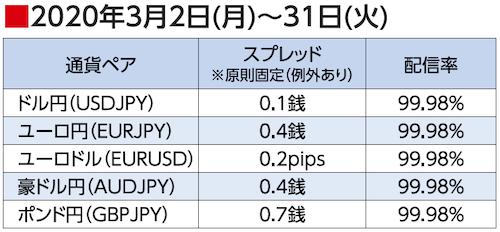 2020年3月2日(月)~31日(火)スプレッド配信率(ゴールデンウェイ・ジャパン)