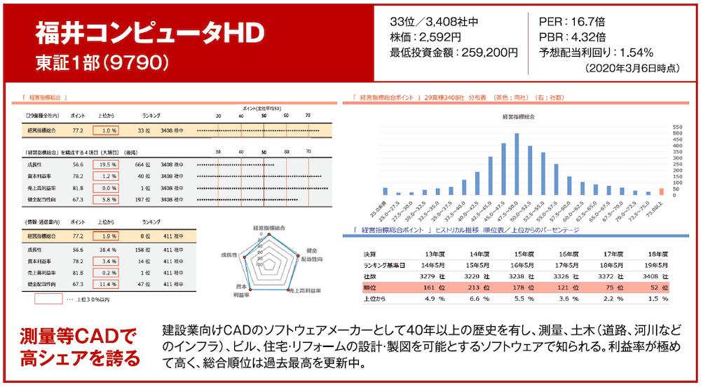 福井コンピュータHD 東証1部(9790)