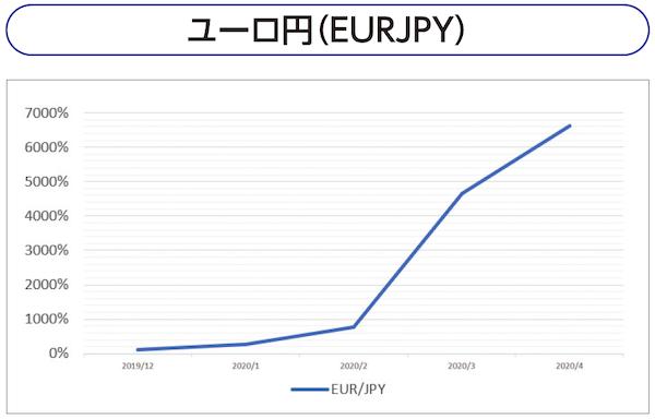 ユーロ円(EURJPY)
