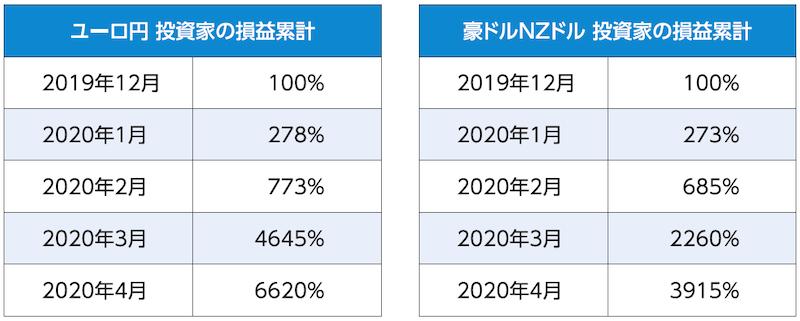 投資家の損益累計