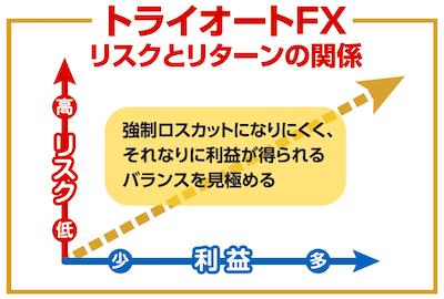 トライオートFXのリスクとリターンの関係