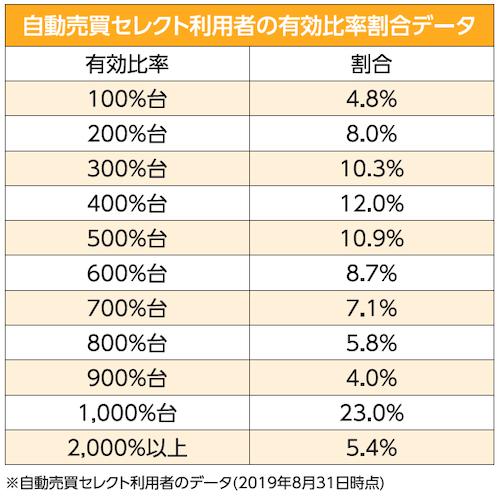 自動売買セレクト利用者の有効比率割合データ