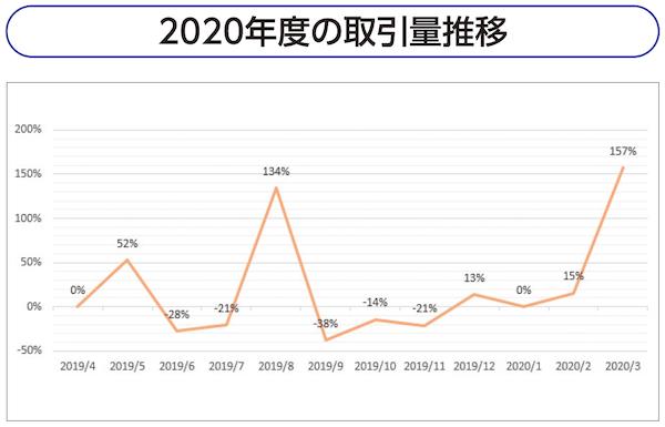 2020年度の取引量推移