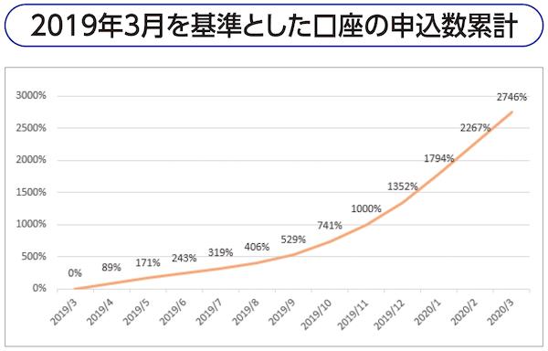 2019年3月を基準とした口座の申込数累計