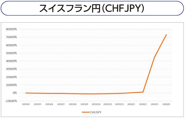 スイスフラン円(CHFJPY)