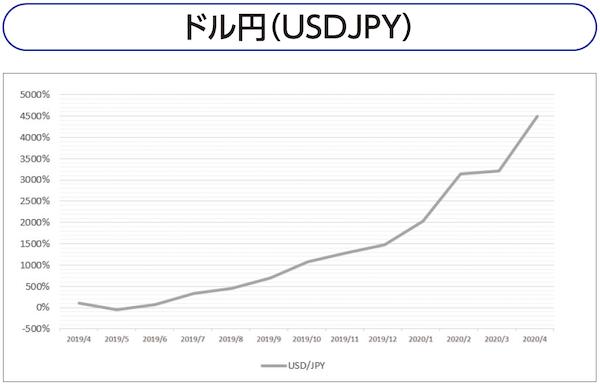 ドル円(USDJPY)