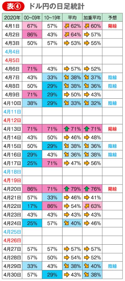 ドル円の日足統計