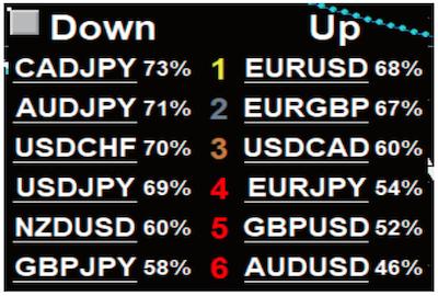 ポイント1|通貨ペアの強弱をエントリーの参考に