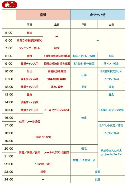 眞壁憲治郎さんと金ツッパ侍さんの「1日のスケジュール」
