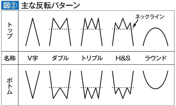 主な反転パターン