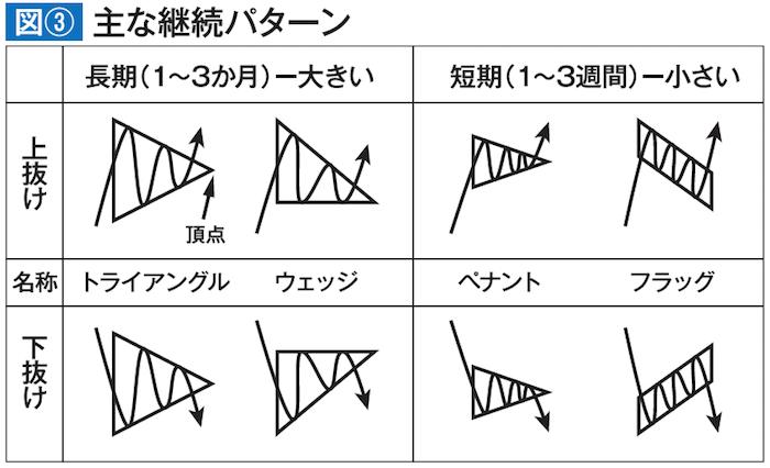 主な継続パターン