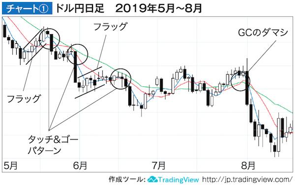 ドル円日足2019年5月〜8月