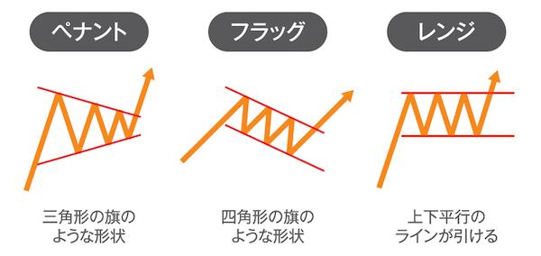 ポイント2|上昇・下降を示唆する代表的チャートパターン
