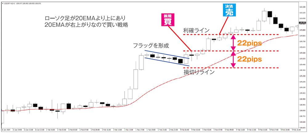 トレード例①|フラッグからの上昇で難なく利確(ドル円1時間足 2019年2月4日)