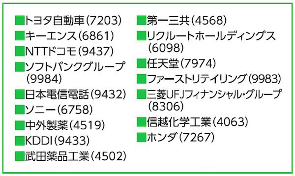 約1700種類の日本株をCFD取引可能