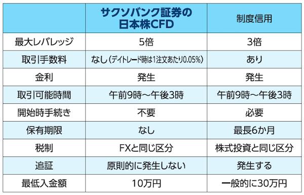 日本株CFDと制度信用の違い