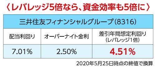 三井住友フィナンシャルグループ(8316)の場合、レバレッジ率が5倍であれば、資金効率も5倍に高められる