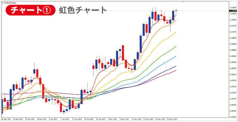 虹色チャート