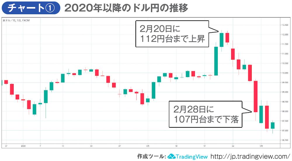 2020年以降のドル円の推移