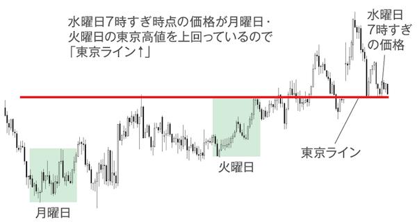 ポイント2|東京時間の高値・安値を基にエントリーを決定