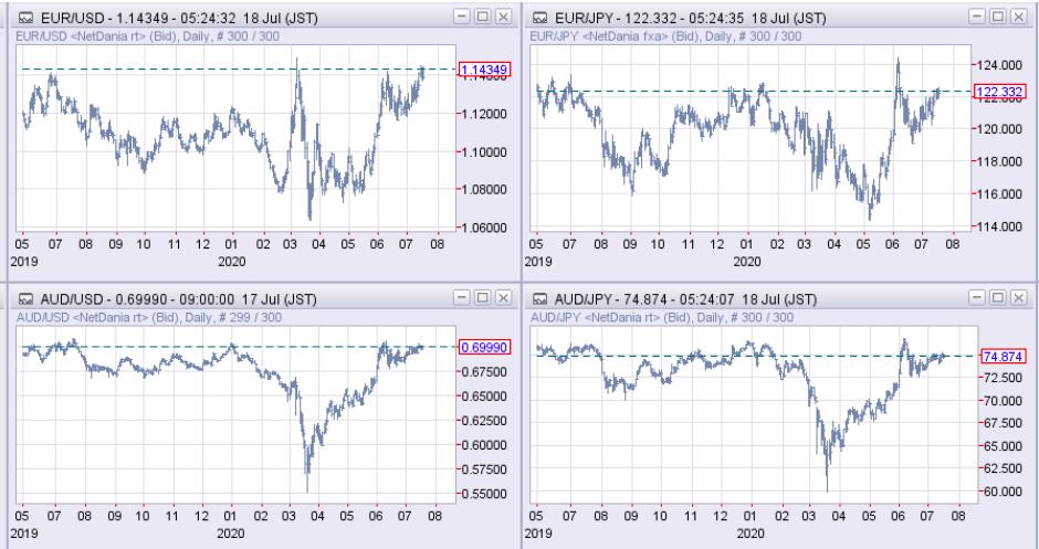 ユーロドル、ユーロ円、豪ドル、豪ドル円 日足チャート