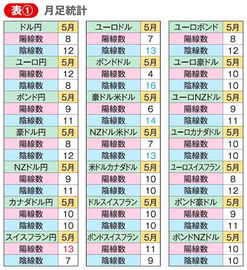 5月月足統計