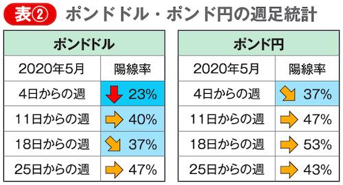 ポンドドルとポンド円の5月の週足統計データ