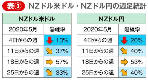 NZドル米ドルとNZドル円の5月の週足統計データ