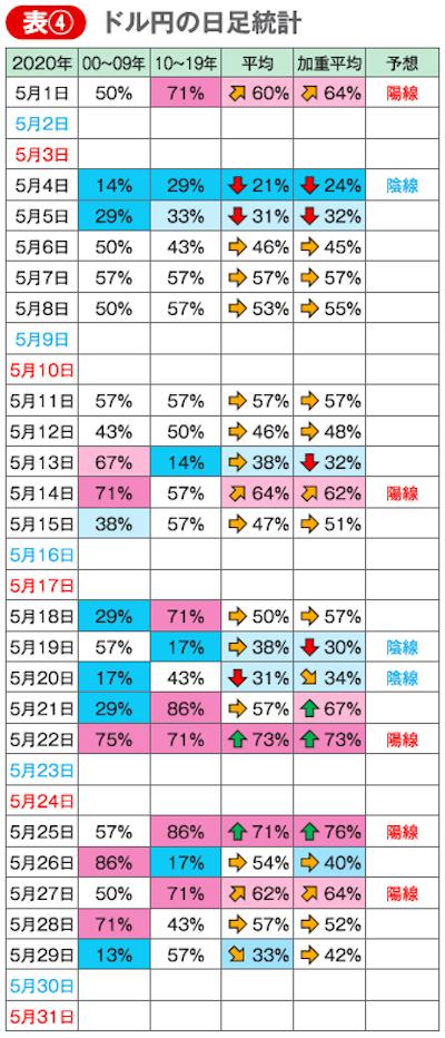 ドル円の日足統計データ