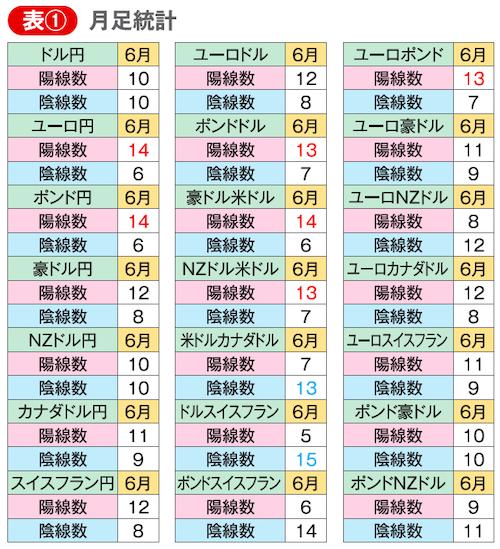 各通貨ペアの6月の月足を2000年から集計したデータ