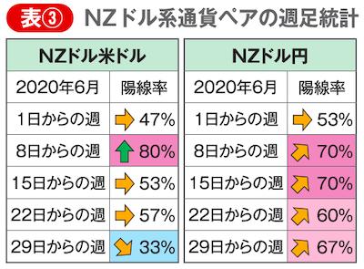 NZドルに関する通貨ペアの週足統計データ