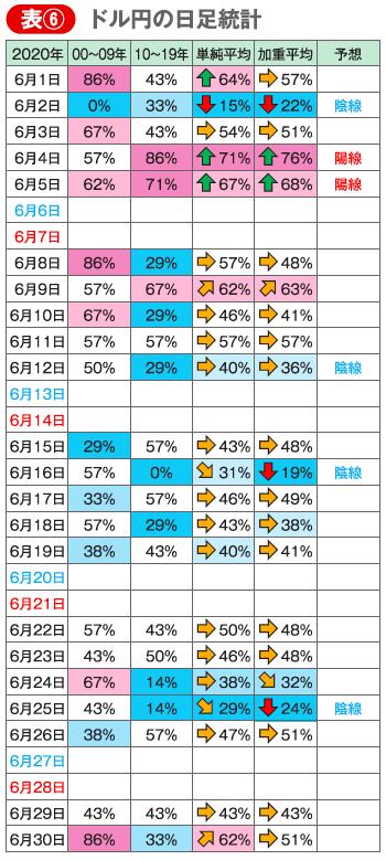 ドル円の日足統計図