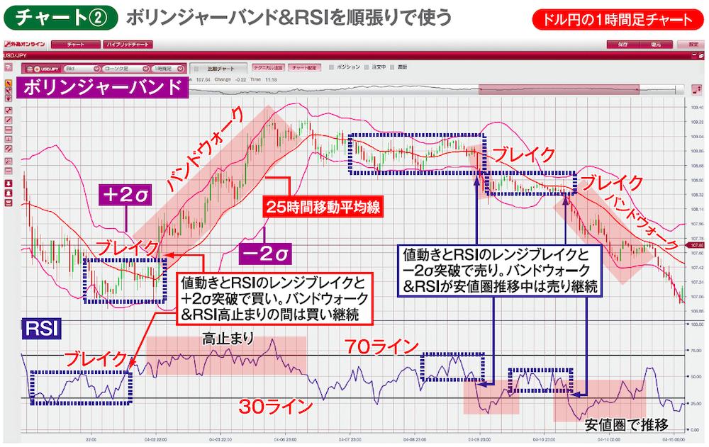 ドル円1時間足チャート ボリンジャーバンド、RSI