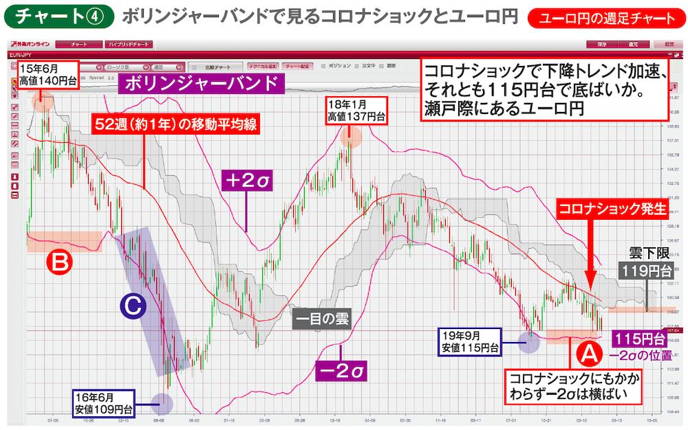 ユーロ円週足チャート ボリンジャーバンド