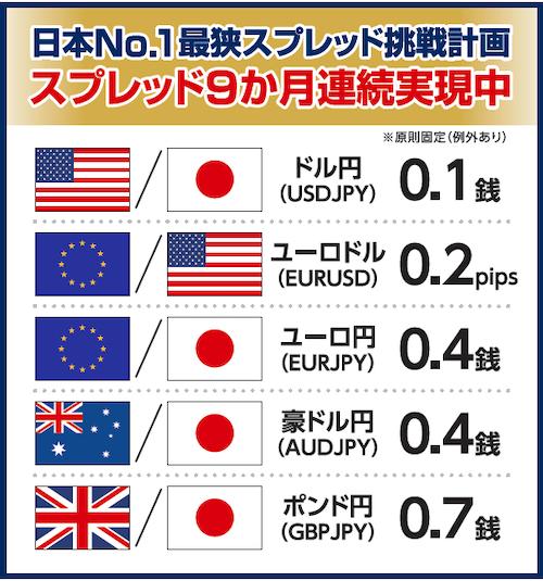 日本No.1最狭スプレッド挑戦計画