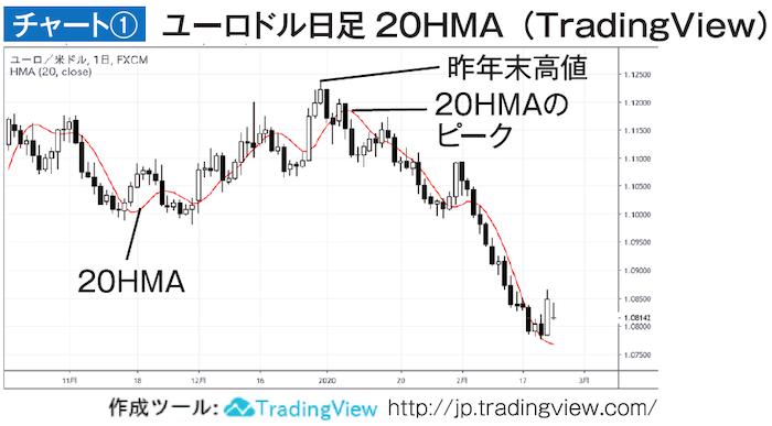 ユーロドル日足チャート 20HMA(トレーディンビュー)