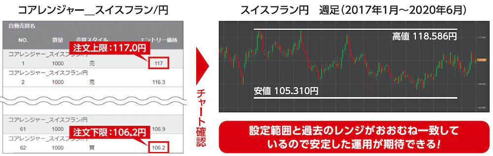 コアレンジャー、スイスフラン円チャート