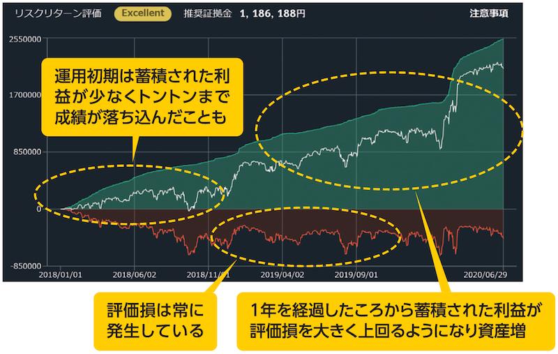 自動売買セレクトのプログラムのシミュレーション結果