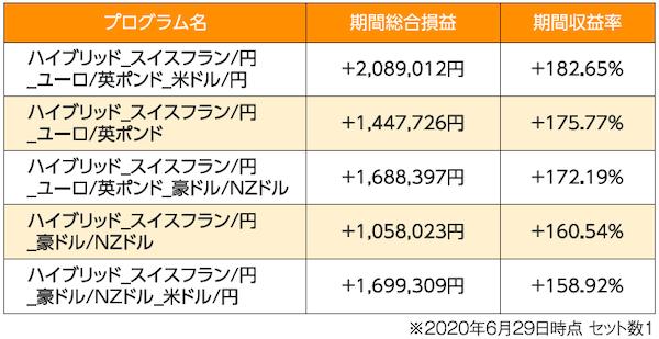 2年半で208万円の利益になったトライオートFX自動売買プログラム