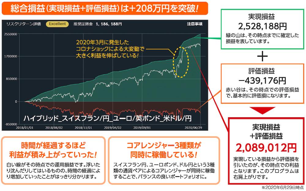 総合損益(実現損益+評価損益)は+208万円を突破したプログラムのチャート