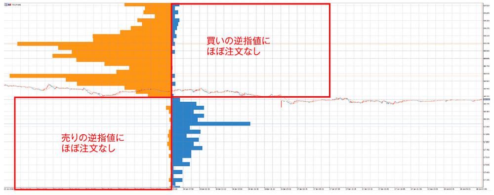 トルコリラ円 5分足チャート 2020年1月28日