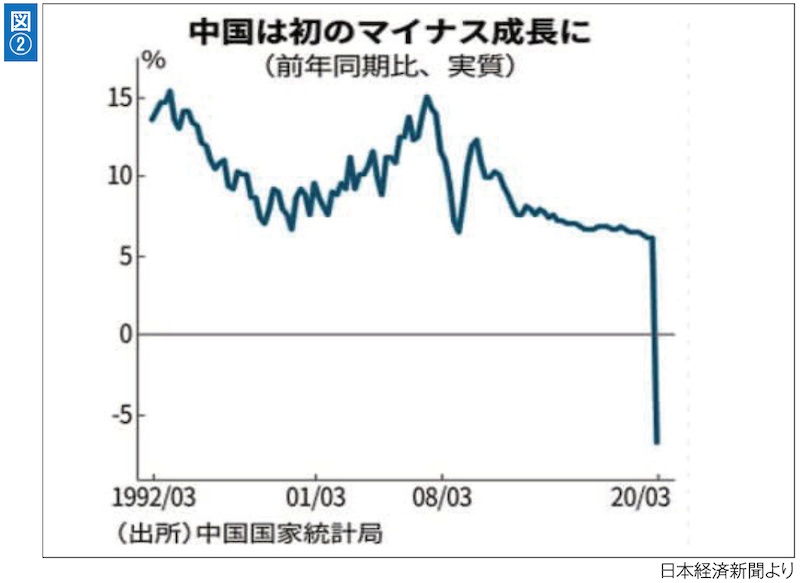 中国国家統計局が発表した2020年1~3月期の国内総生産(GDP)