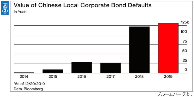 2019年の中国社債の債務不履行金額