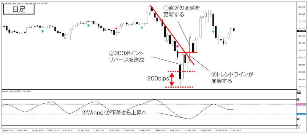 実戦トレード①|暴落後の反転上昇でしっかり利益獲得(ドル円 2020年3月23日)