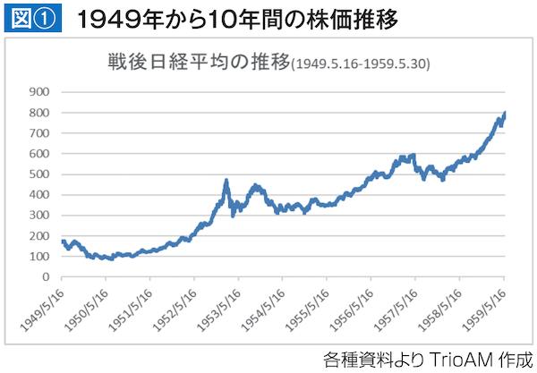 1949年から10年間の株価推移