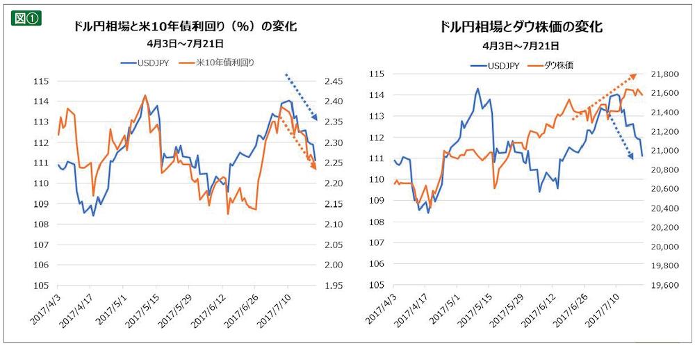ドル円相場と米10年債利回り、ダウ株価の変化