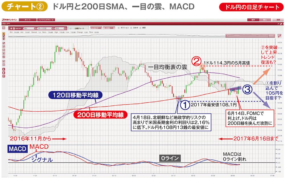 ドル円日足チャート。200日SMA、一目均衡表、MACD